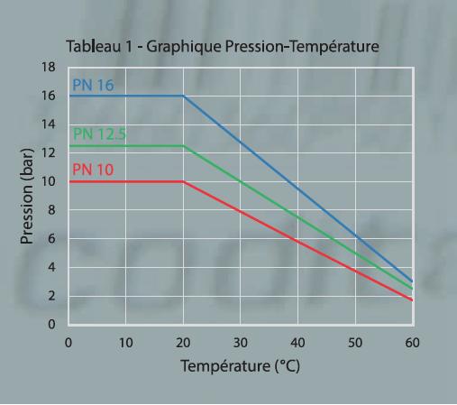 tableau temperature pression codital