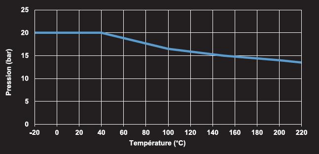 utilisation temperature inox